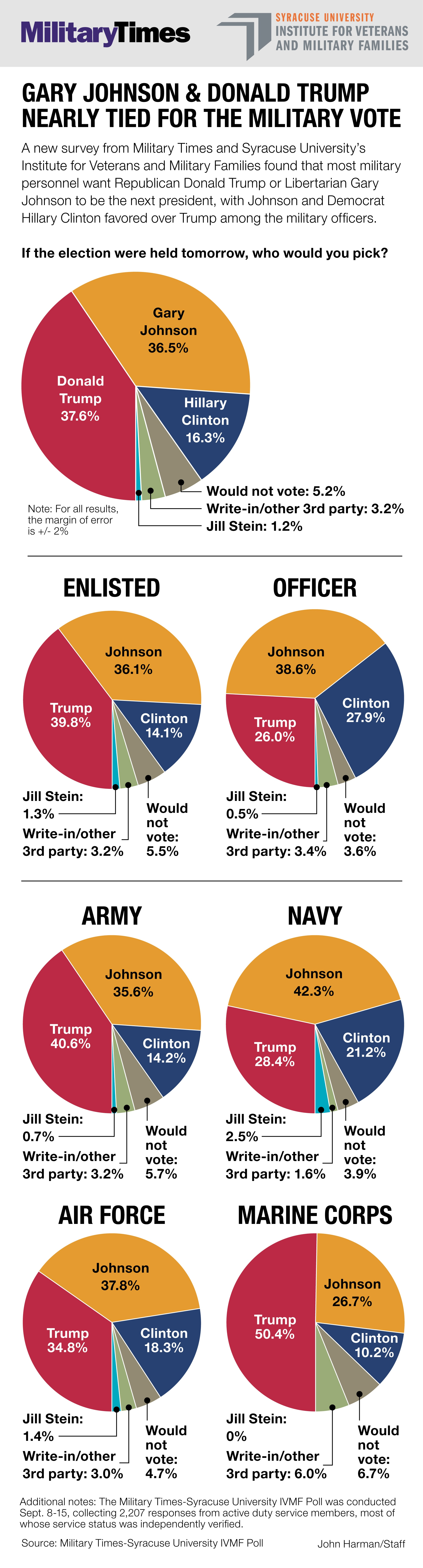 Military Times-IVMF poll September 2016