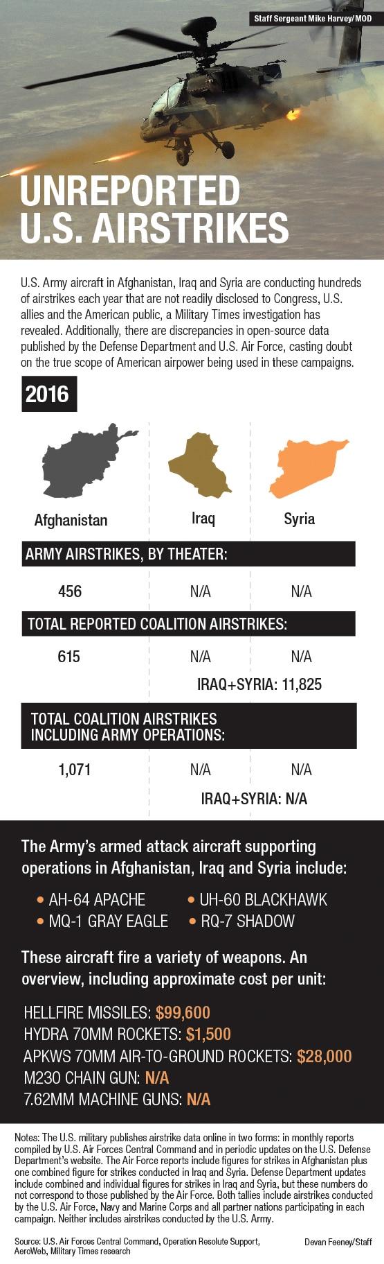 Airstrikes graphic