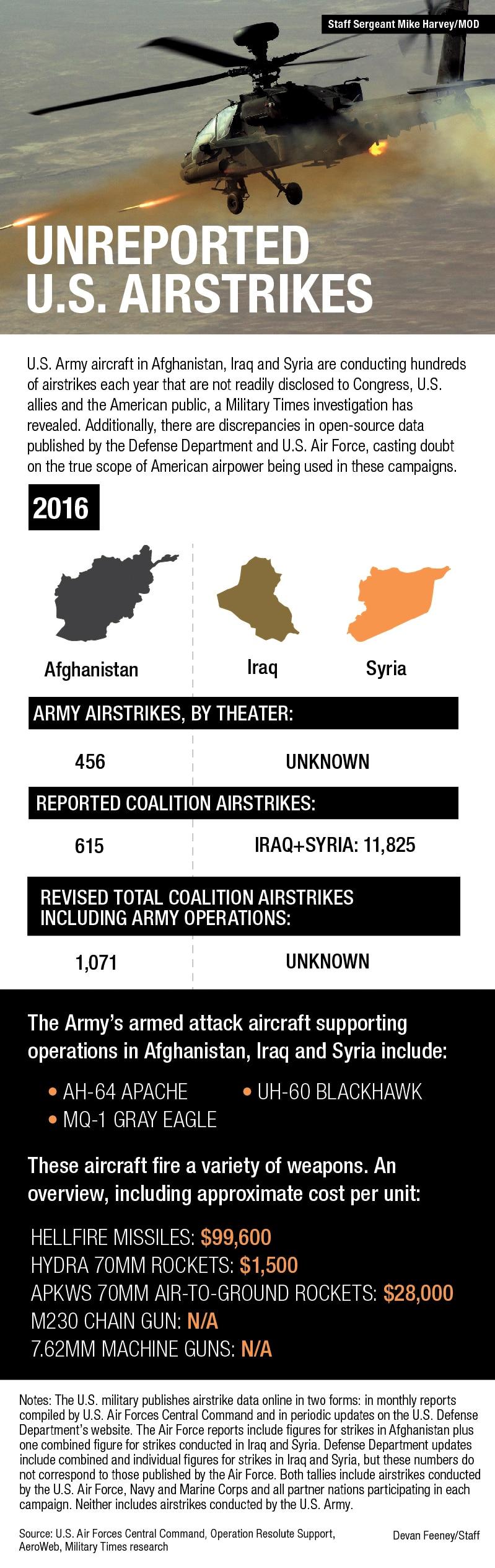 Airstrikes graphic CORRECT