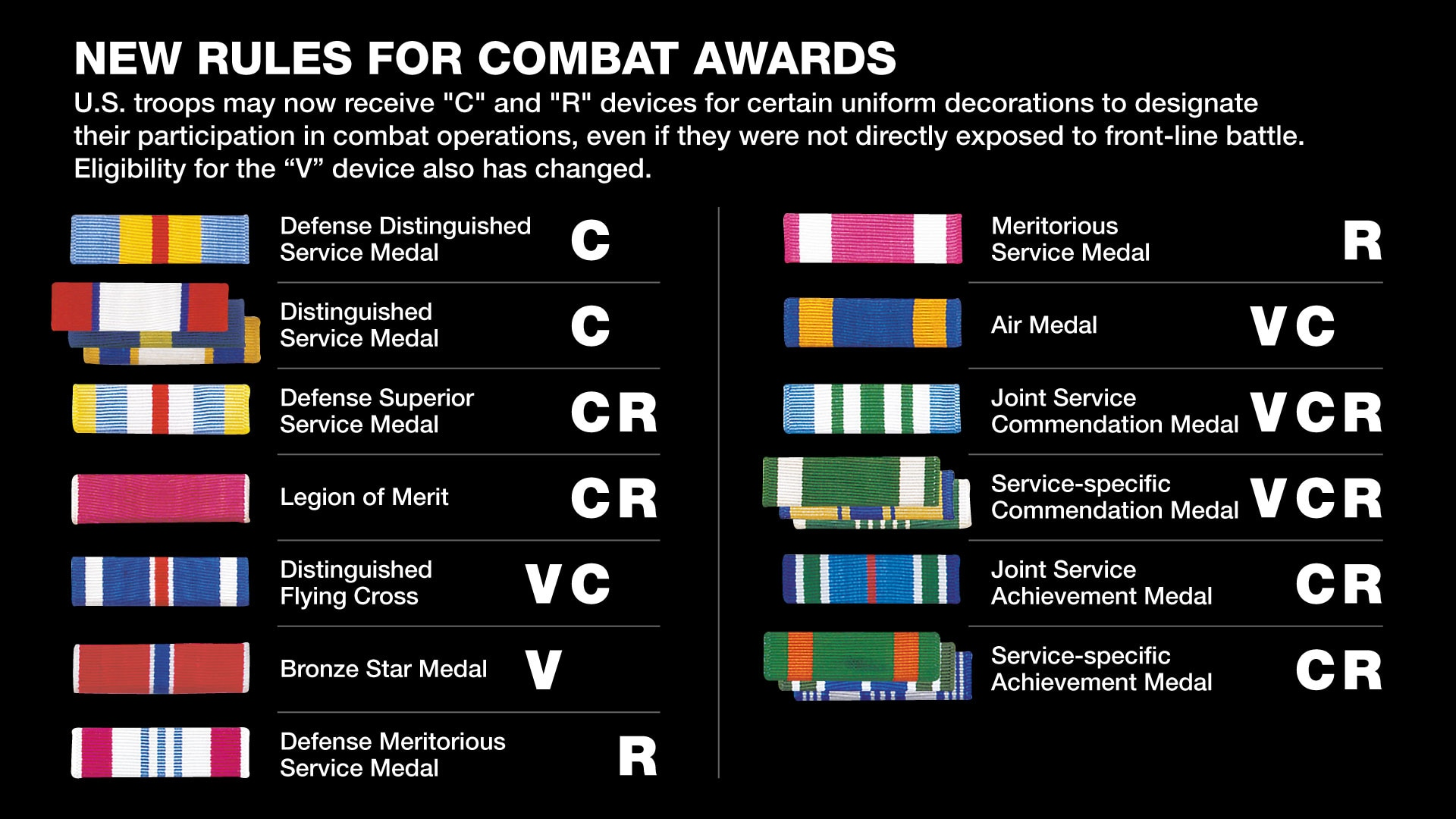 Military medals C, R and V devices