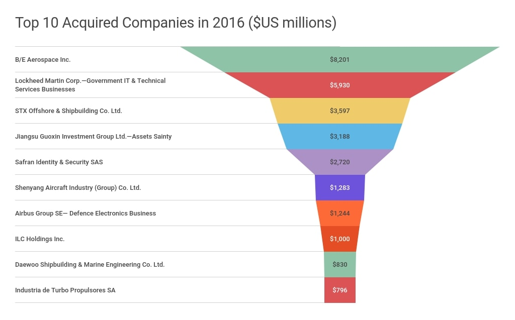 Top 10 Acquisitions in 2016