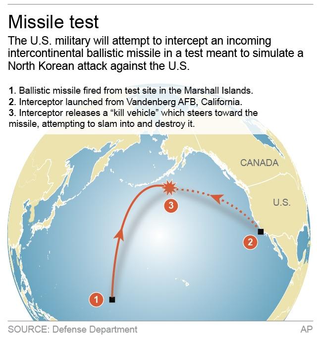 ICBM test graphic