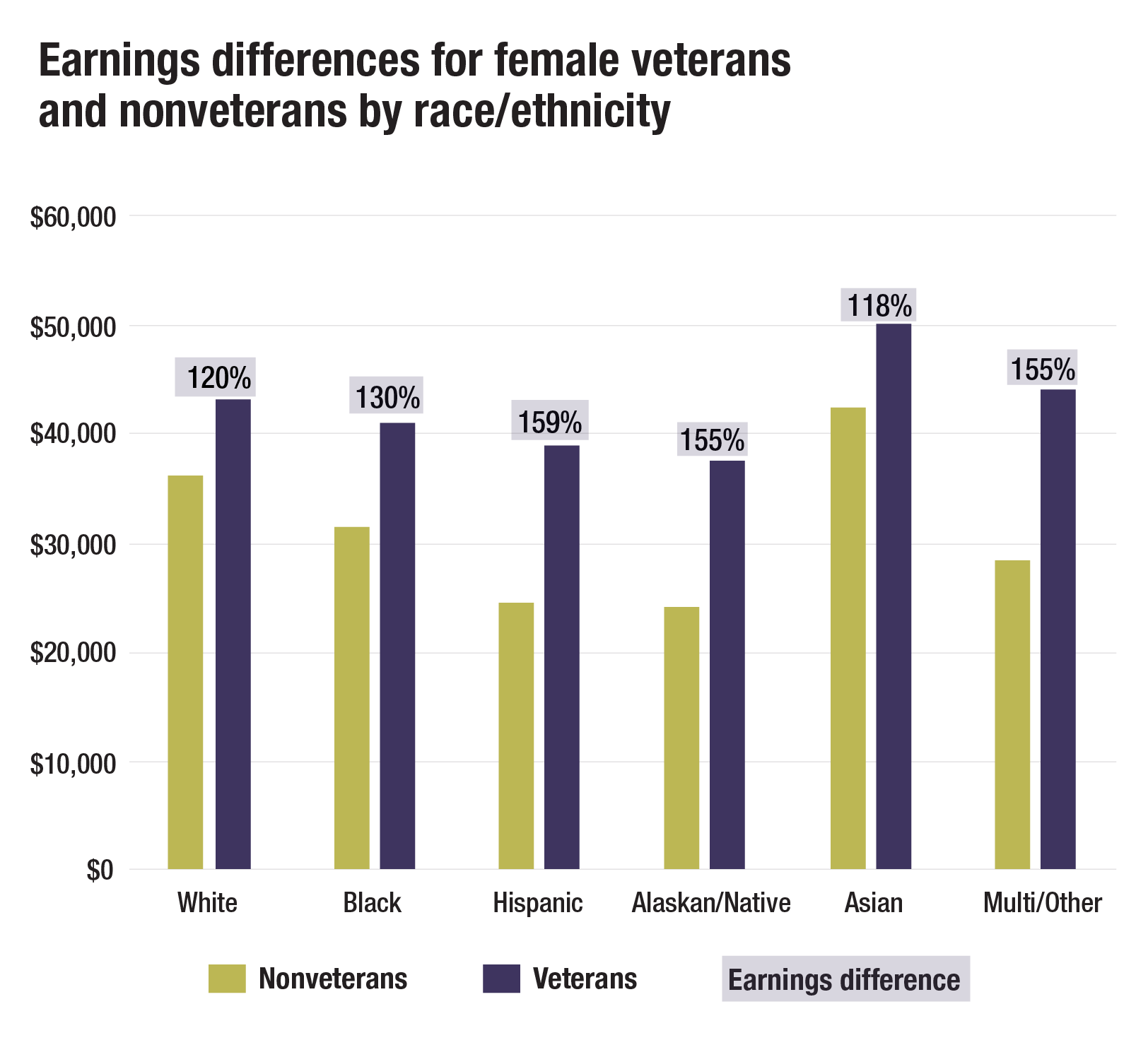 Study: Military service narrows racial wage gap among women