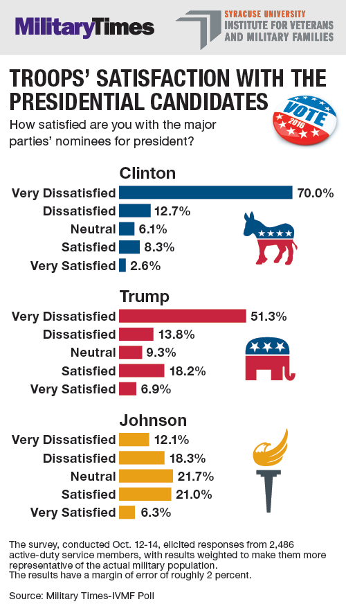 Candidate satisfaction graphic