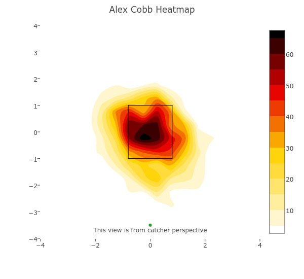Alex Cobb heatmap 1