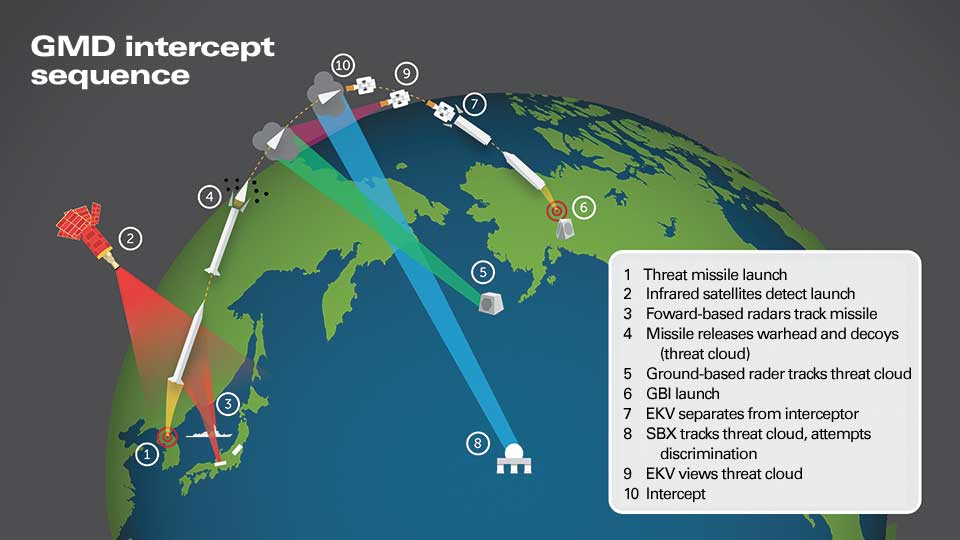 Intercept Sequence