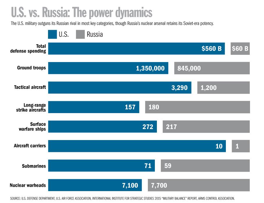 U.S. vs. Russia: Power Dynamics
