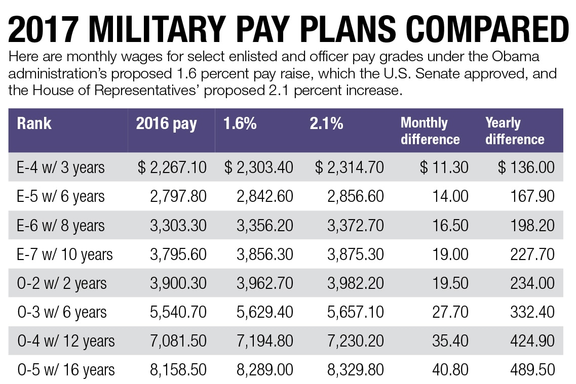 2017 military pay plans compared