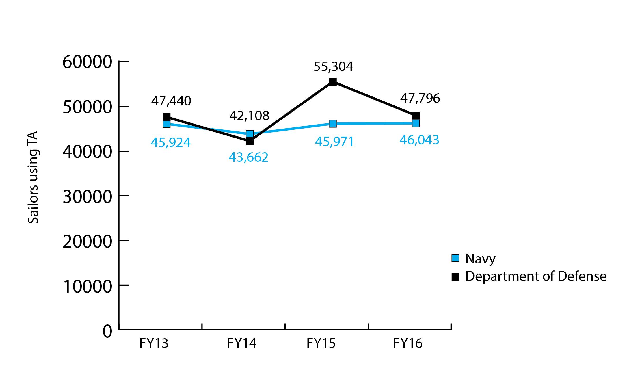 Sailors using TA