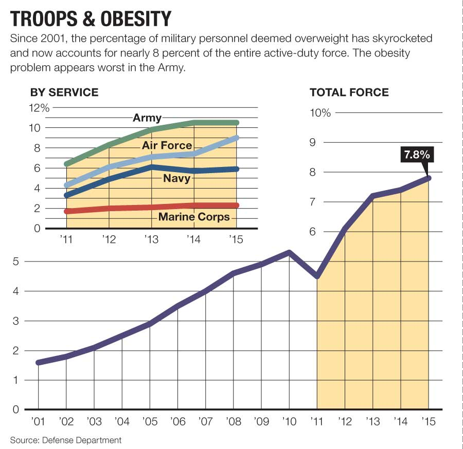 New in 2017 the military will redefine whos too fat to serve military obesity by service nvjuhfo Choice Image
