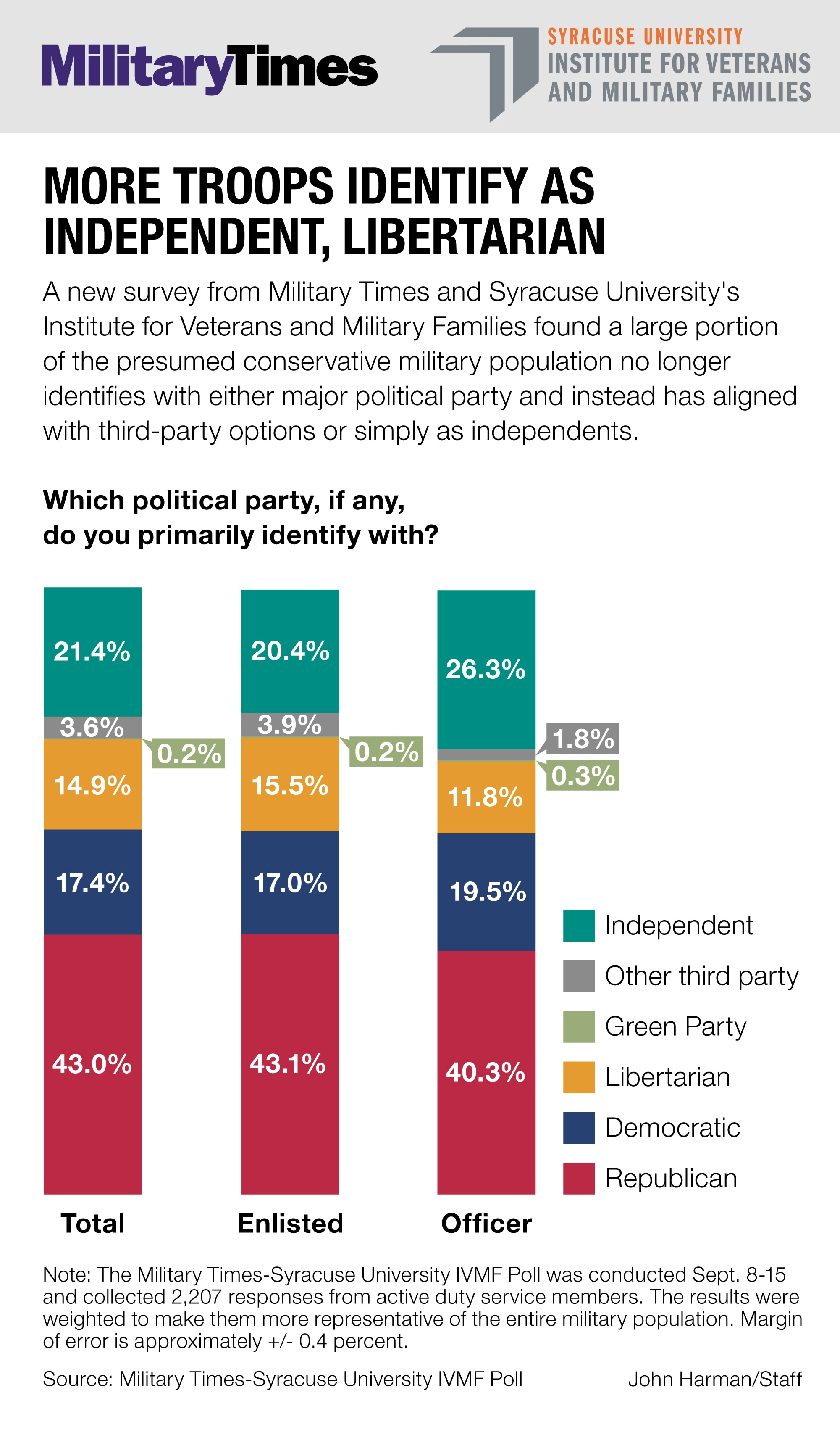 Election poll party affiliation graphic