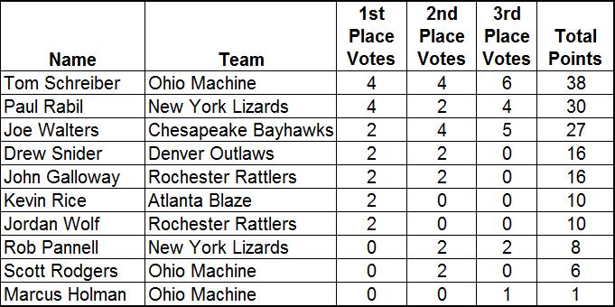 2016 MLL MVP voting