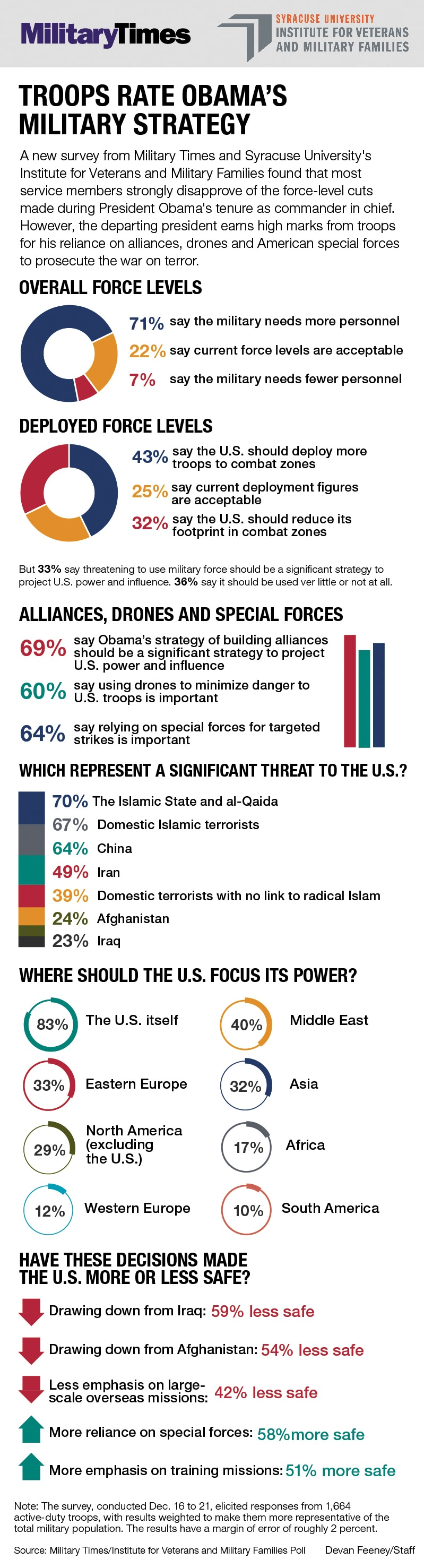 Obama polll graphic 2