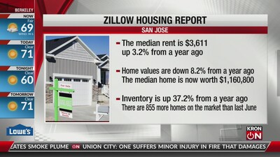 New housing report: Rents continue to rise