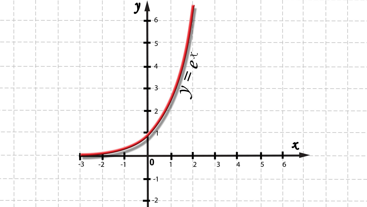 Exponential and Logarithmic Models