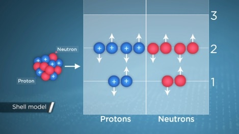 What's Inside Atoms?