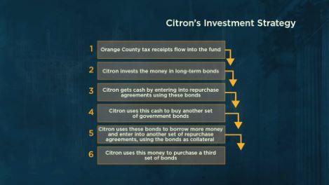 Robert Citron Leverages Up