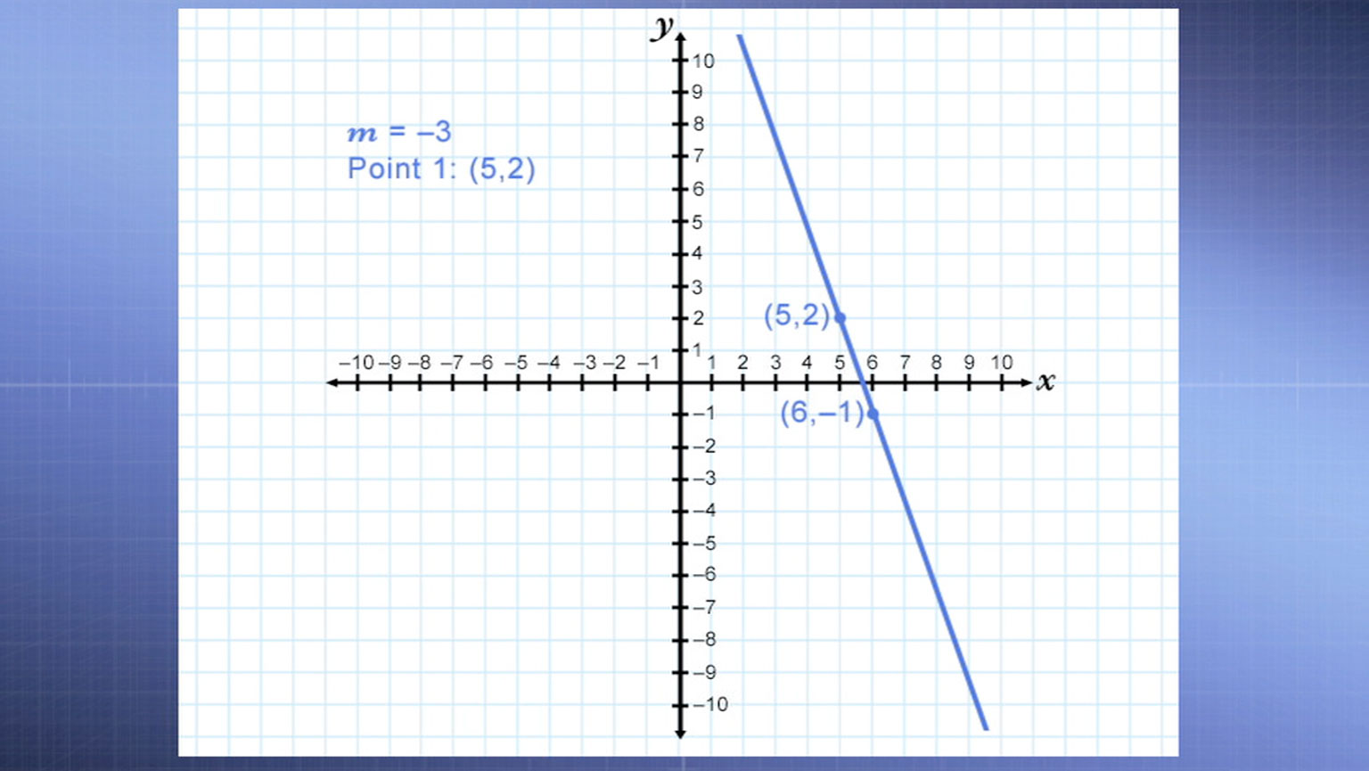 Graphing Linear Equations, Part 1