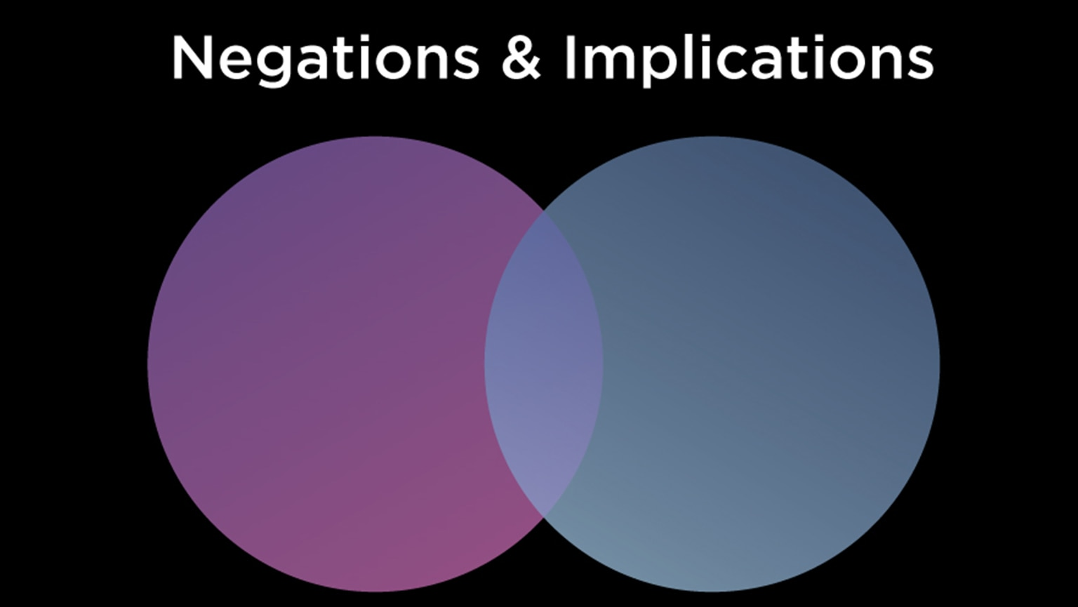 More Blocks—Negations and Implications