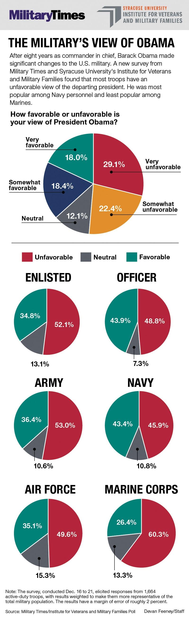 Obama poll graphic 1
