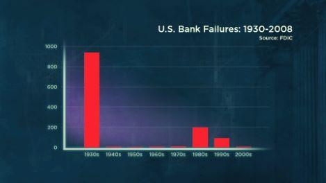 Unleashing Deregulation, Leverage, and Risk