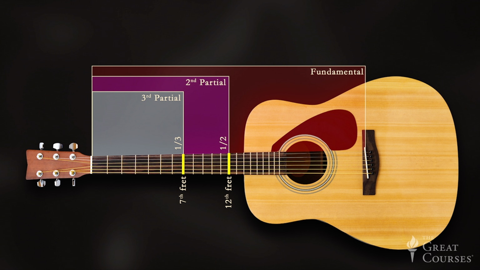 Learning To Play Guitar Chords Scales And Solos The Great